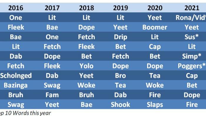 teen slang changes